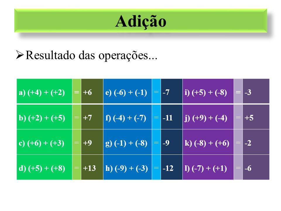 Adição Resultado das operações... a) (+4) + (+2) = +6 e) (-6) + (-1)