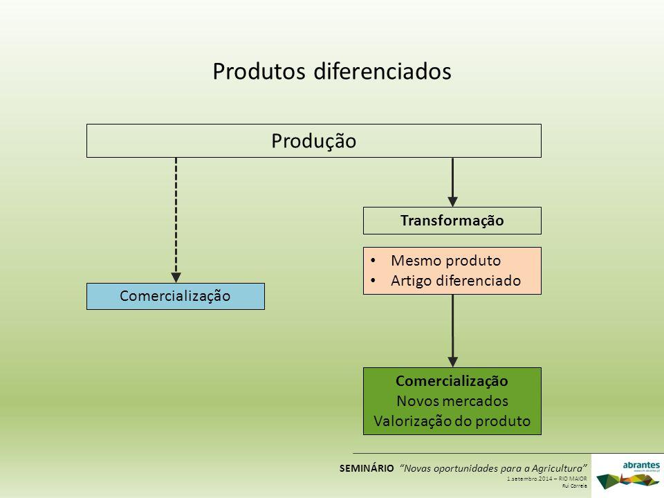 Produtos diferenciados