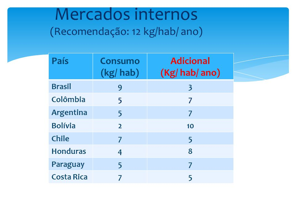Mercados internos (Recomendação: 12 kg/hab/ ano)