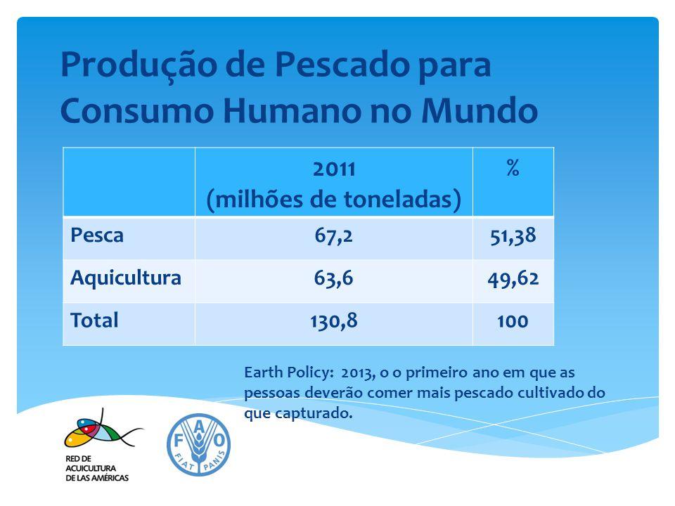 Produção de Pescado para Consumo Humano no Mundo