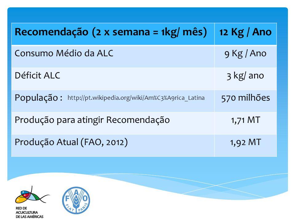Recomendação (2 x semana = 1kg/ mês) 12 Kg / Ano