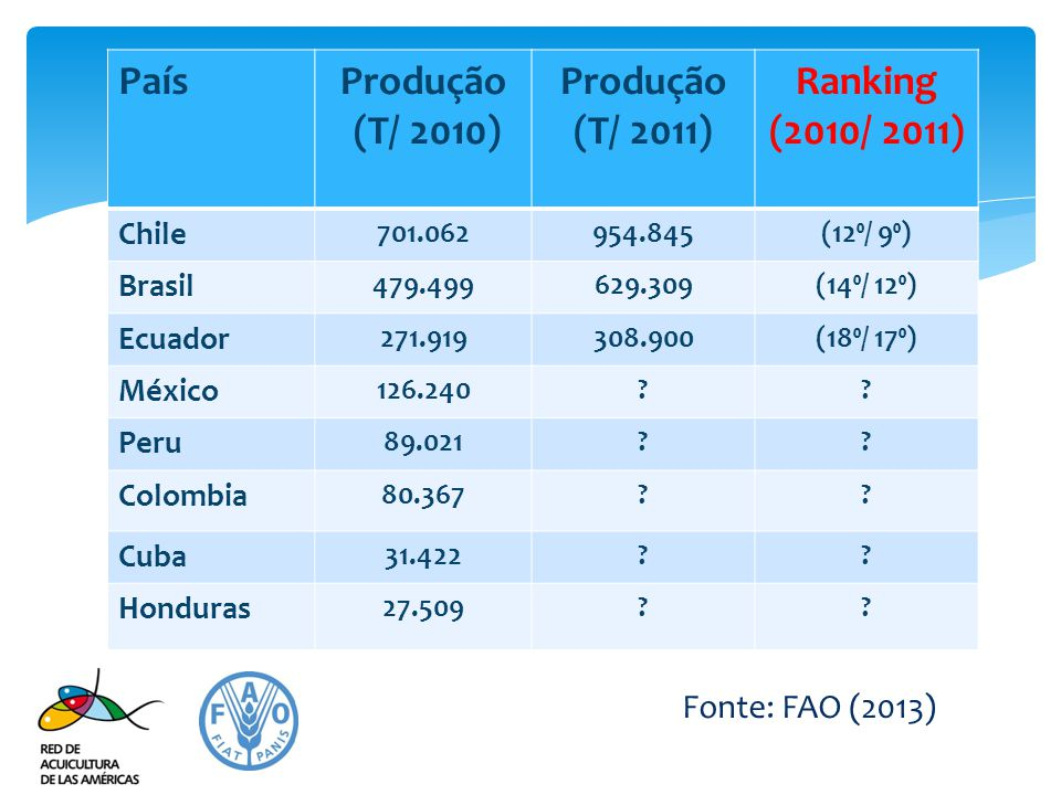Produção (T/ 2010) (T/ 2011) Ranking (2010/ 2011)
