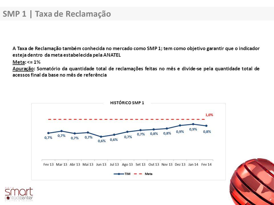 SMP 1 | Taxa de Reclamação