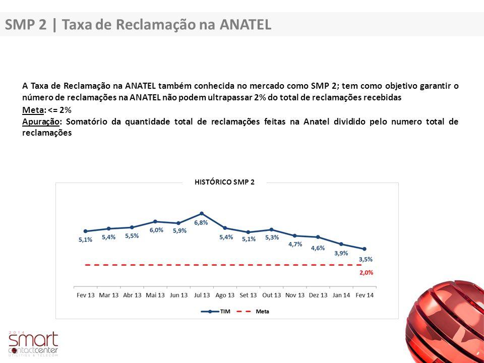 SMP 2 | Taxa de Reclamação na ANATEL