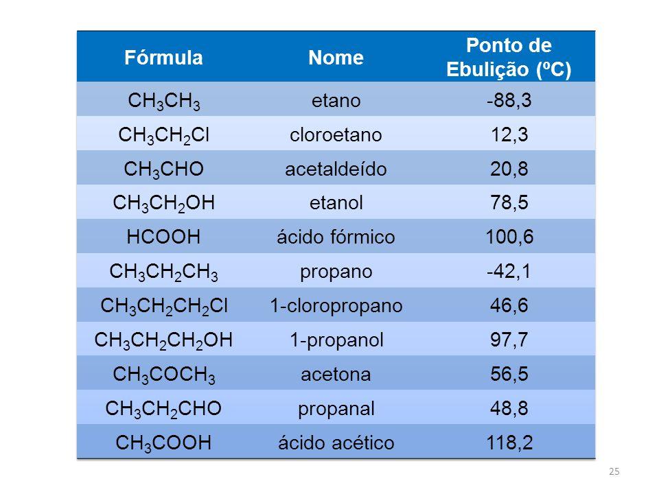 Fórmula Nome. Ponto de. Ebulição (ºC) CH3CH3. etano. -88,3. CH3CH2Cl. cloroetano. 12,3. CH3CHO.
