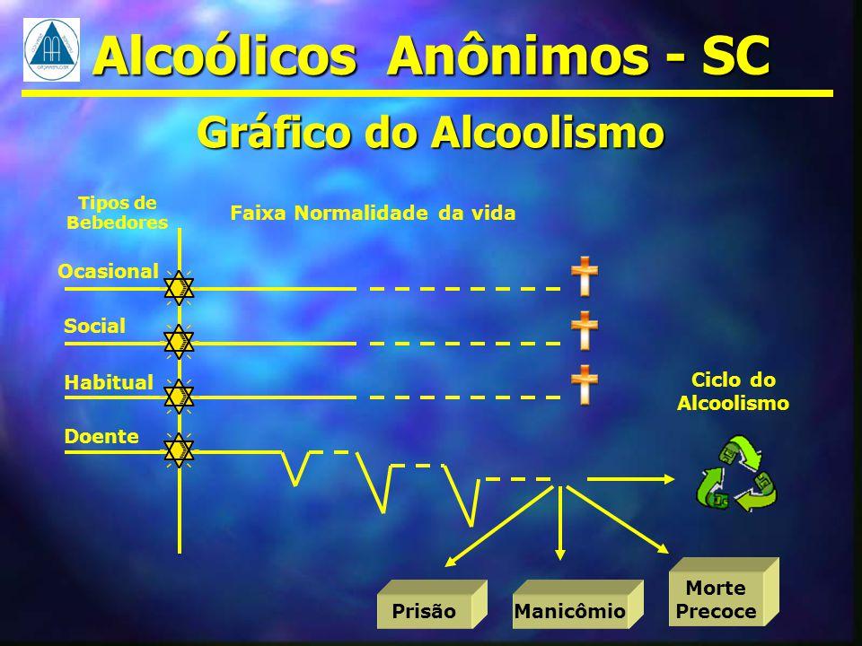 Alcoólicos Anônimos - SC Faixa Normalidade da vida