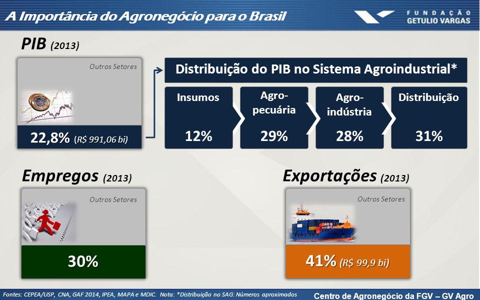 Desempenho do Comércio Exterior Brasileiro (US$ bilhões)