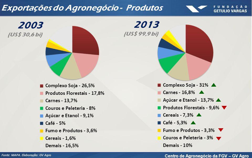 Exportações do Agronegócio - Destinos