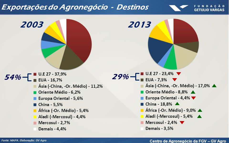 Liderança do Brasil no Ranking Mundial - 2013
