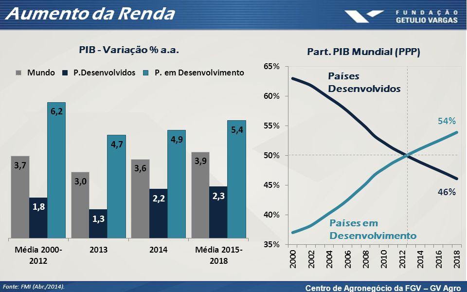 Brasil - Vantagens Comparativas