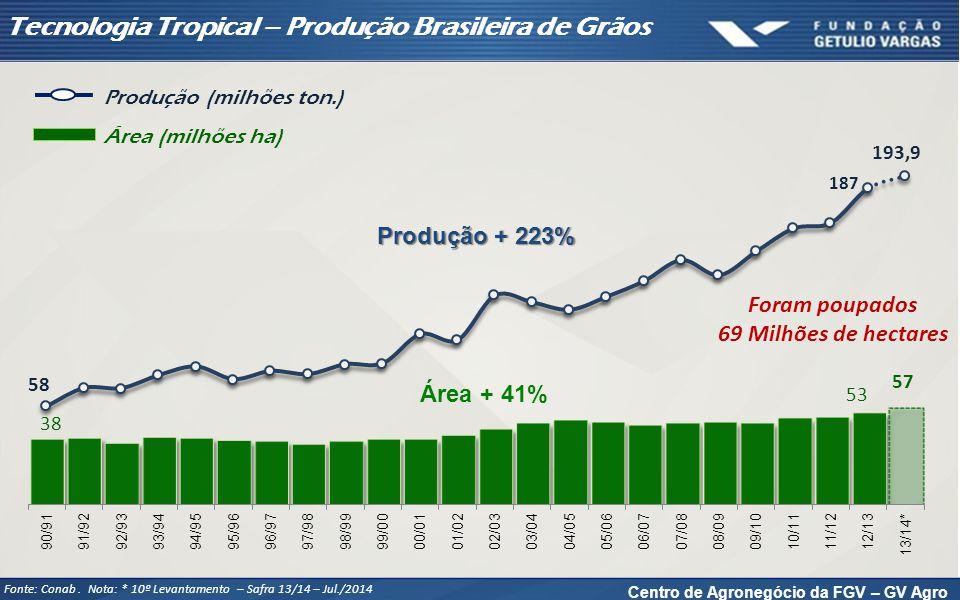 Tecnologia Tropical - Produção Brasileira de Carnes
