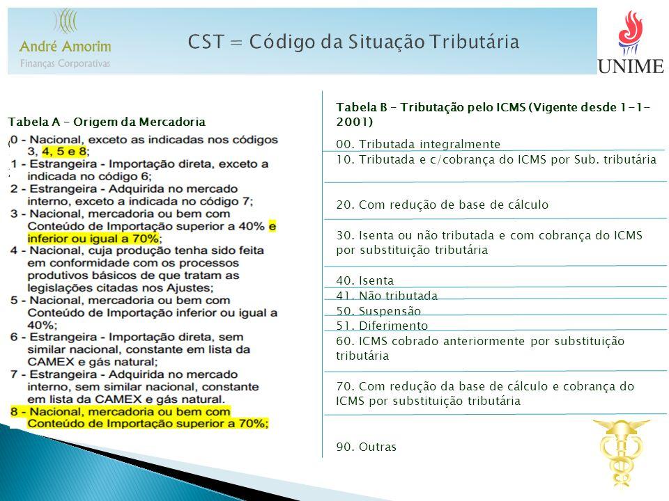 CST = Código da Situação Tributária