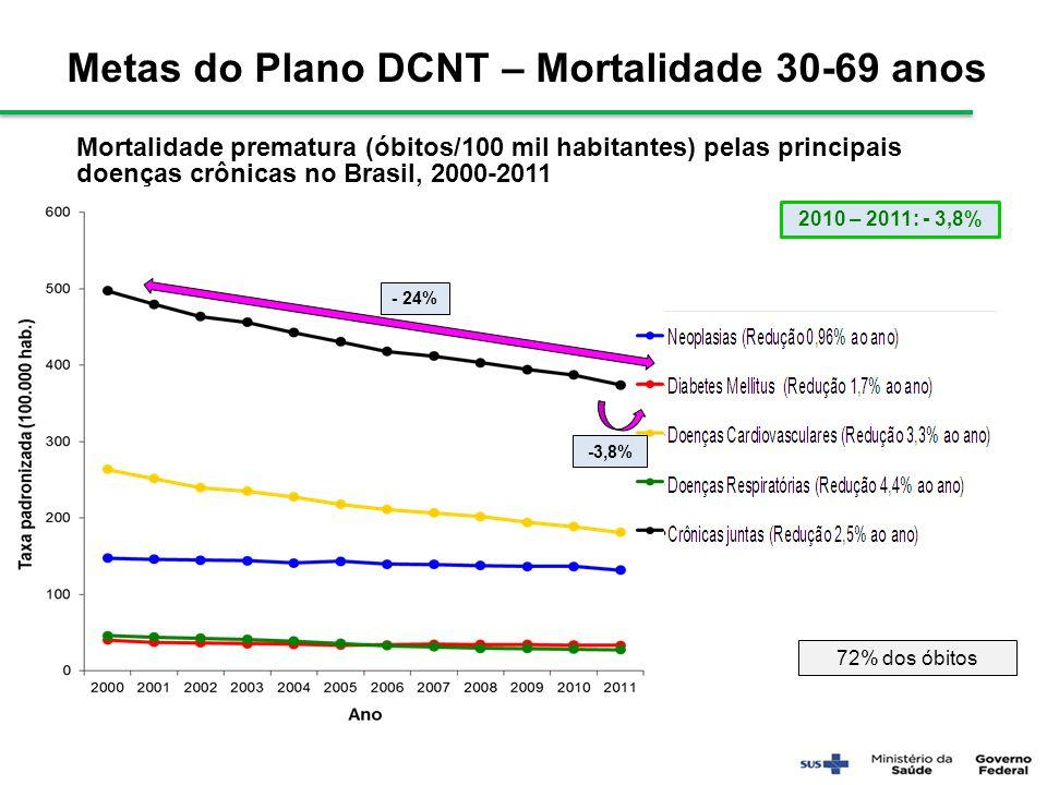 Metas do Plano DCNT – Mortalidade 30-69 anos