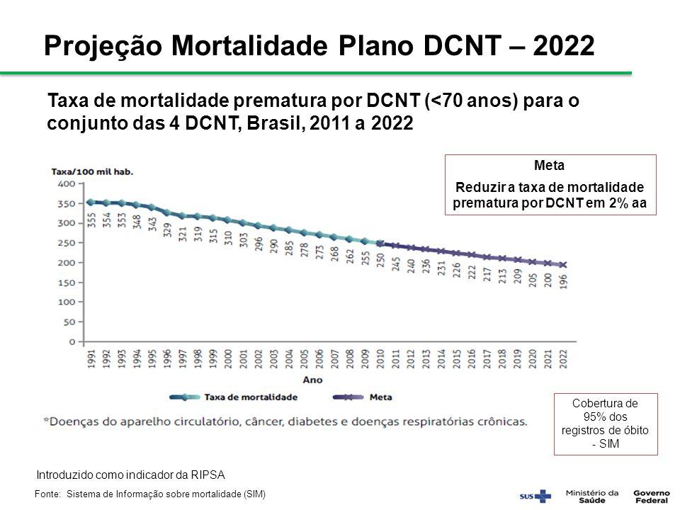 Reduzir a taxa de mortalidade prematura por DCNT em 2% aa