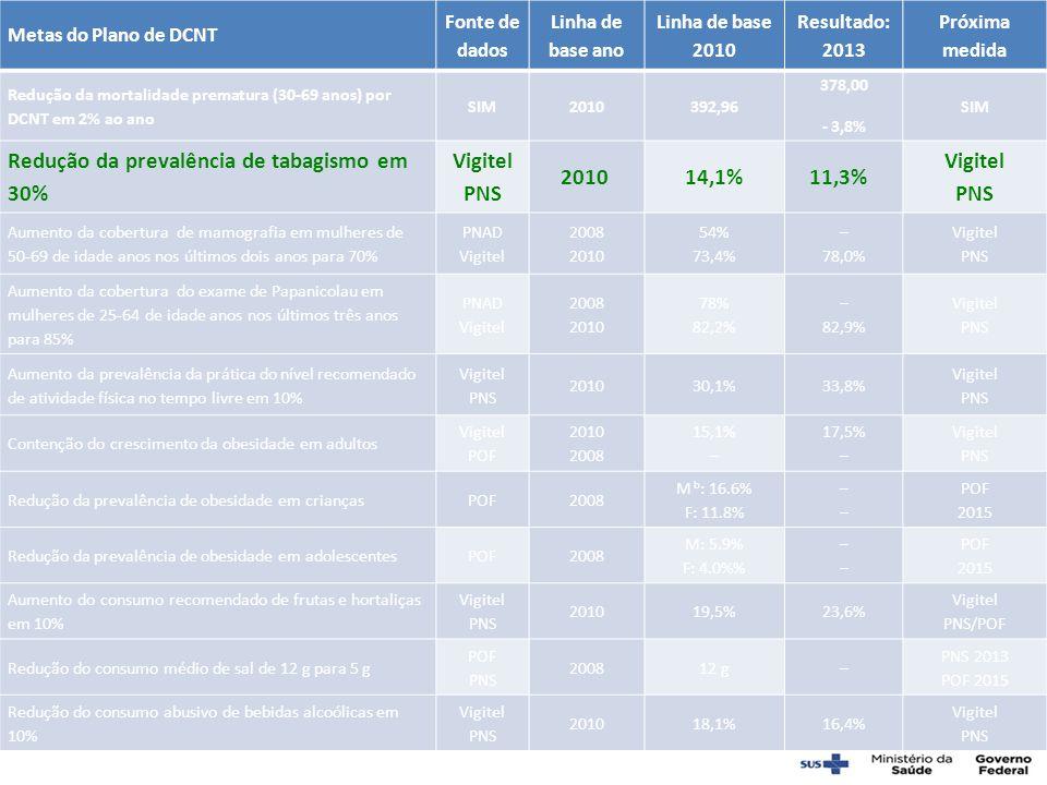 Redução da prevalência de tabagismo em 30% Vigitel PNS 2010 14,1%