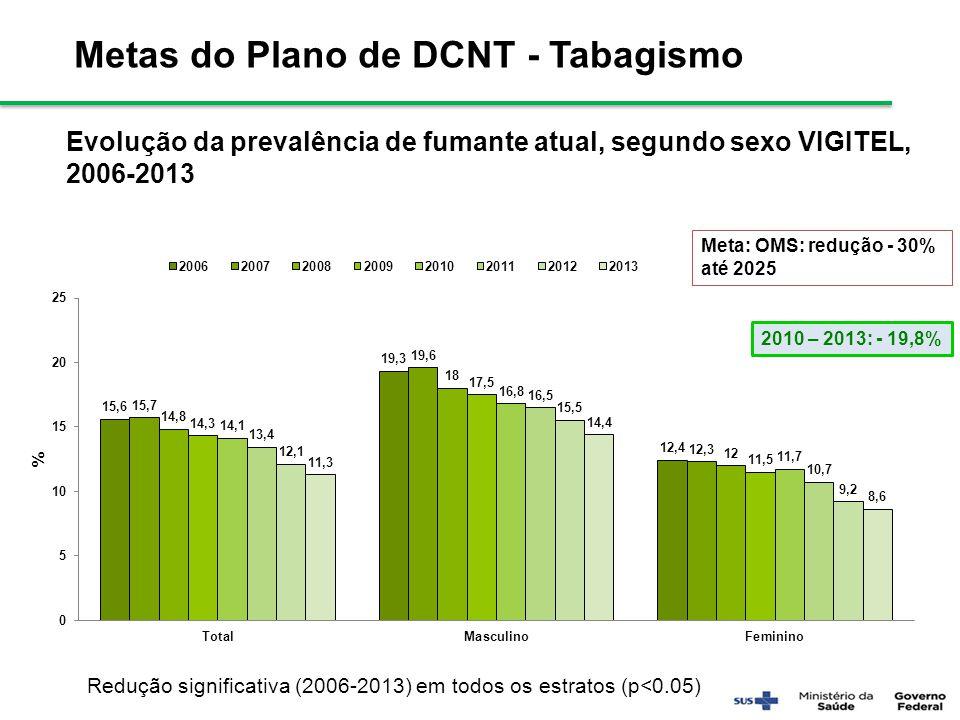 Metas do Plano de DCNT - Tabagismo