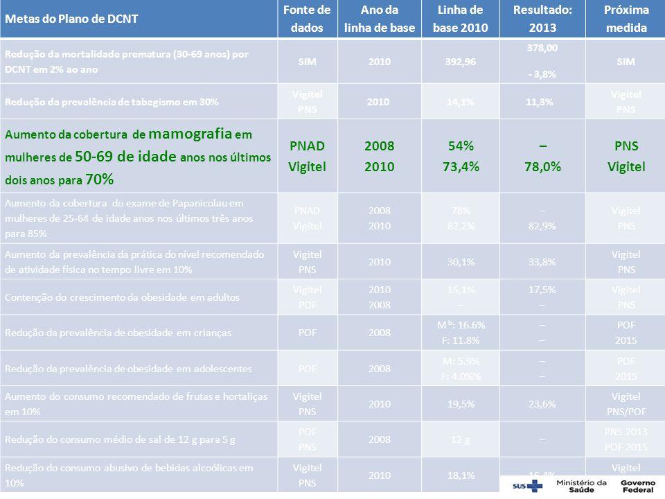 PNAD 2008 54% 73,4% – 78,0% Metas do Plano de DCNT Fonte de dados