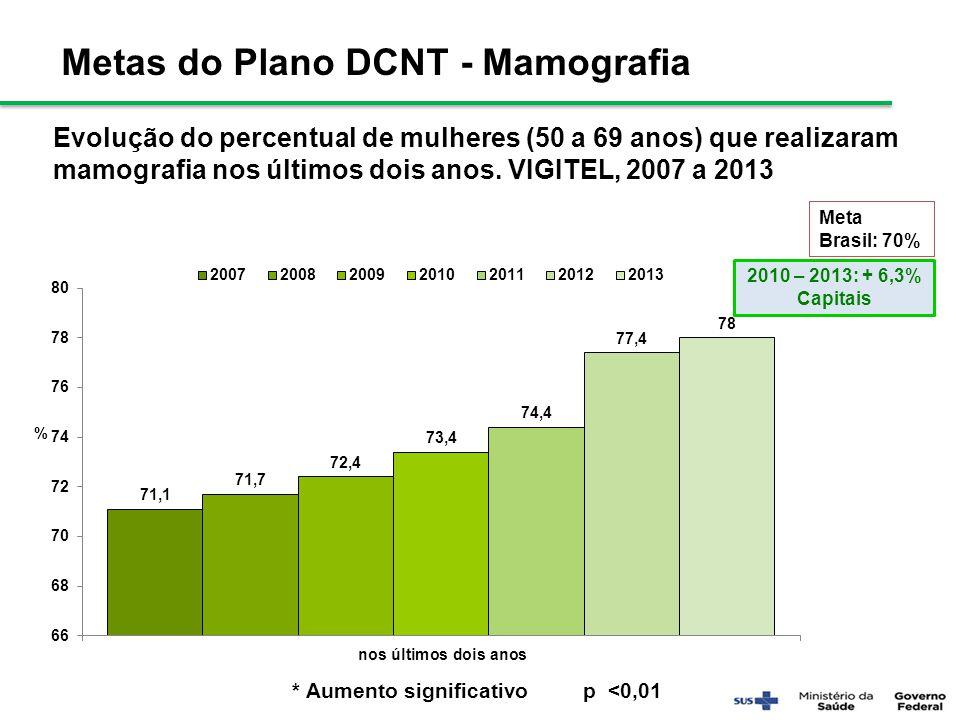 Metas do Plano DCNT - Mamografia