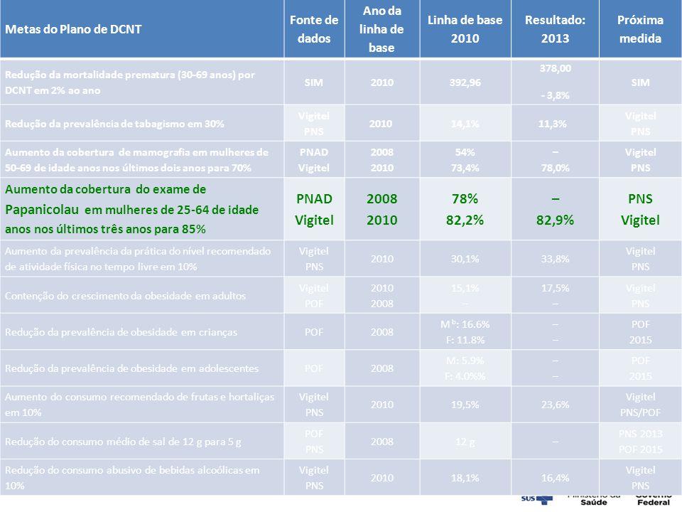 78% 82,2% 82,9% Metas do Plano de DCNT Fonte de dados Ano da