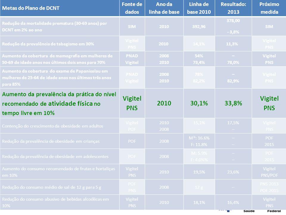 Metas do Plano de DCNT Fonte de dados. Ano da. linha de base. Linha de base 2010. Resultado: 2013.
