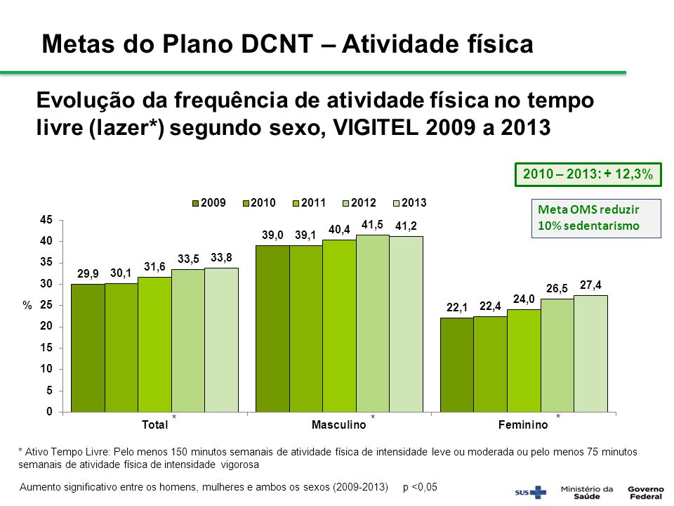 Metas do Plano DCNT – Atividade física