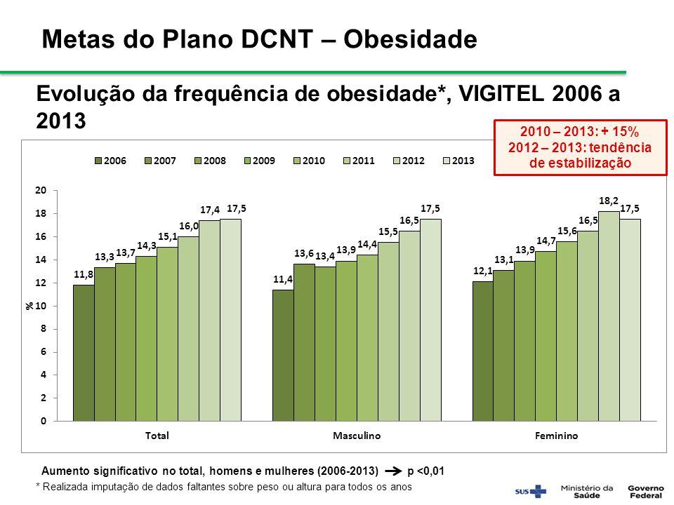 2012 – 2013: tendência de estabilização