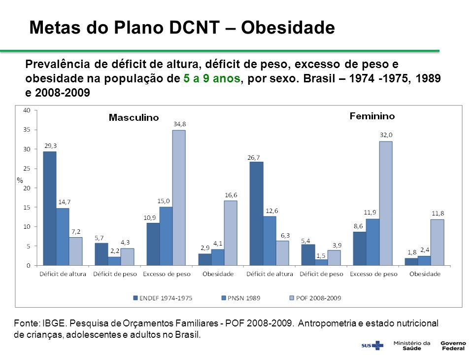 Metas do Plano DCNT – Obesidade