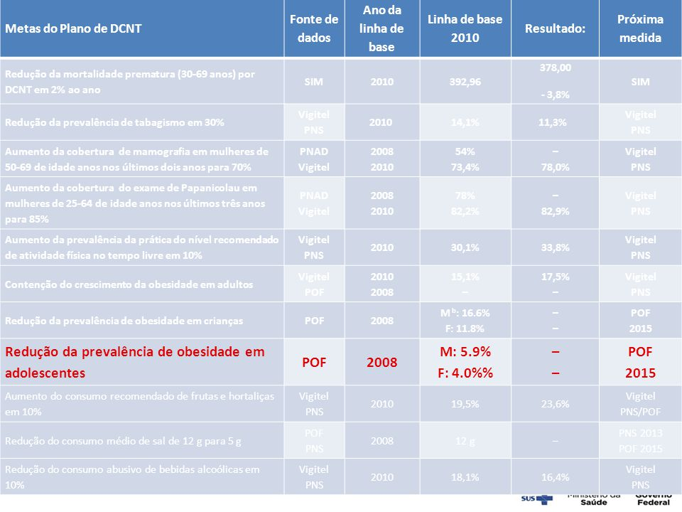 Redução da prevalência de obesidade em adolescentes M: 5.9% F: 4.0%%