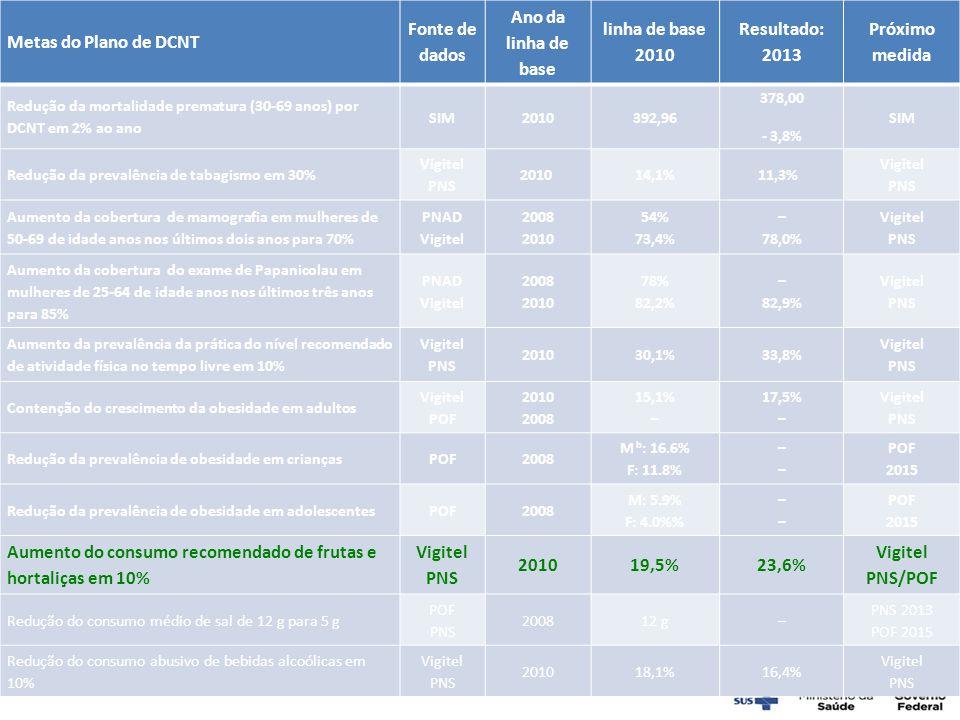 Aumento do consumo recomendado de frutas e hortaliças em 10% 19,5%