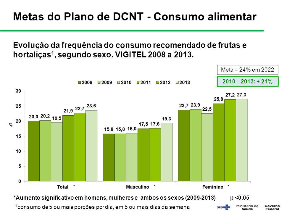 Metas do Plano de DCNT - Consumo alimentar