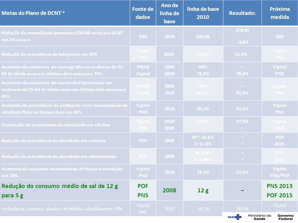 Redução do consumo médio de sal de 12 g para 5 g 12 g PNS 2013