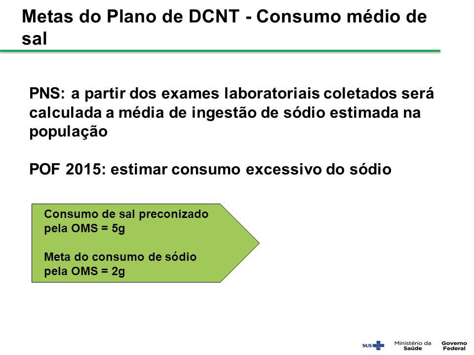 Metas do Plano de DCNT - Consumo médio de sal