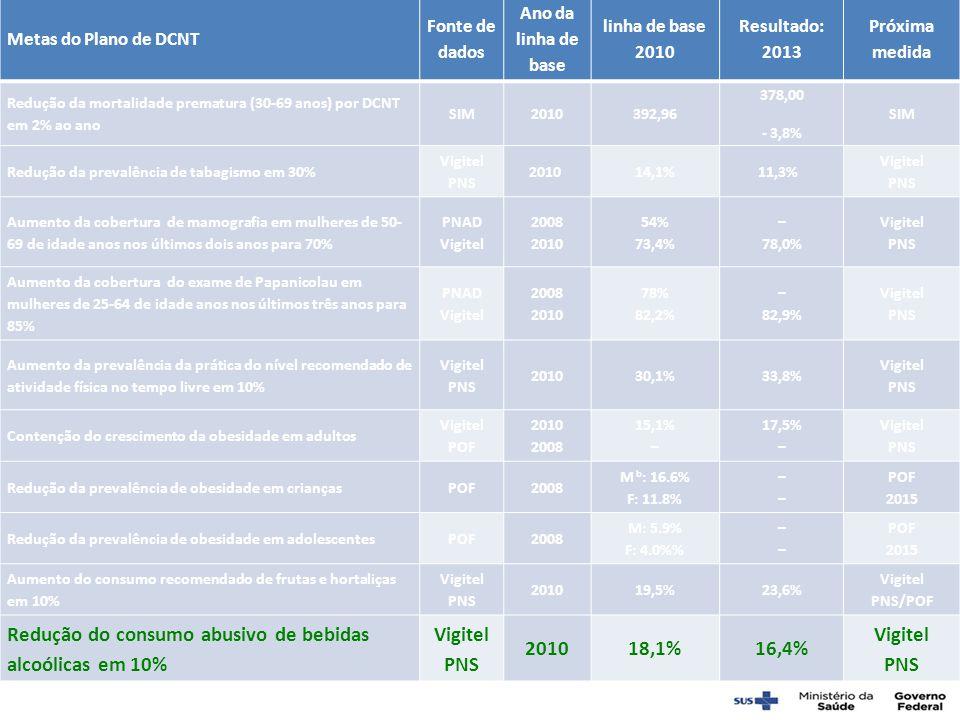 Redução do consumo abusivo de bebidas alcoólicas em 10% 18,1% 16,4%