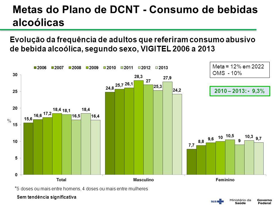 Metas do Plano de DCNT - Consumo de bebidas alcoólicas