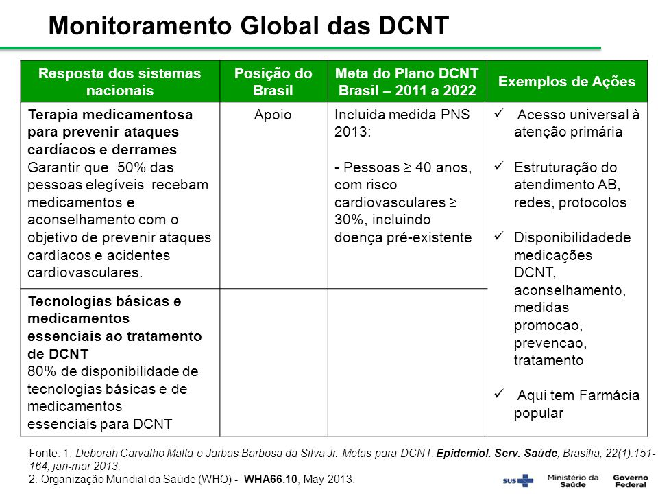 Monitoramento Global das DCNT