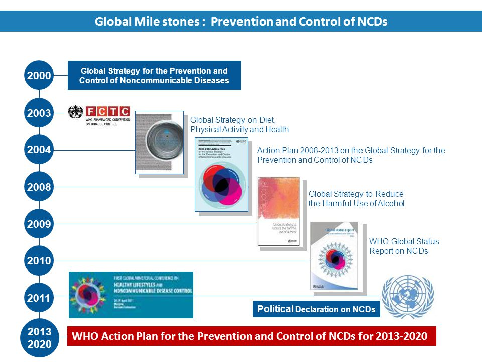 Global Mile stones : Prevention and Control of NCDs