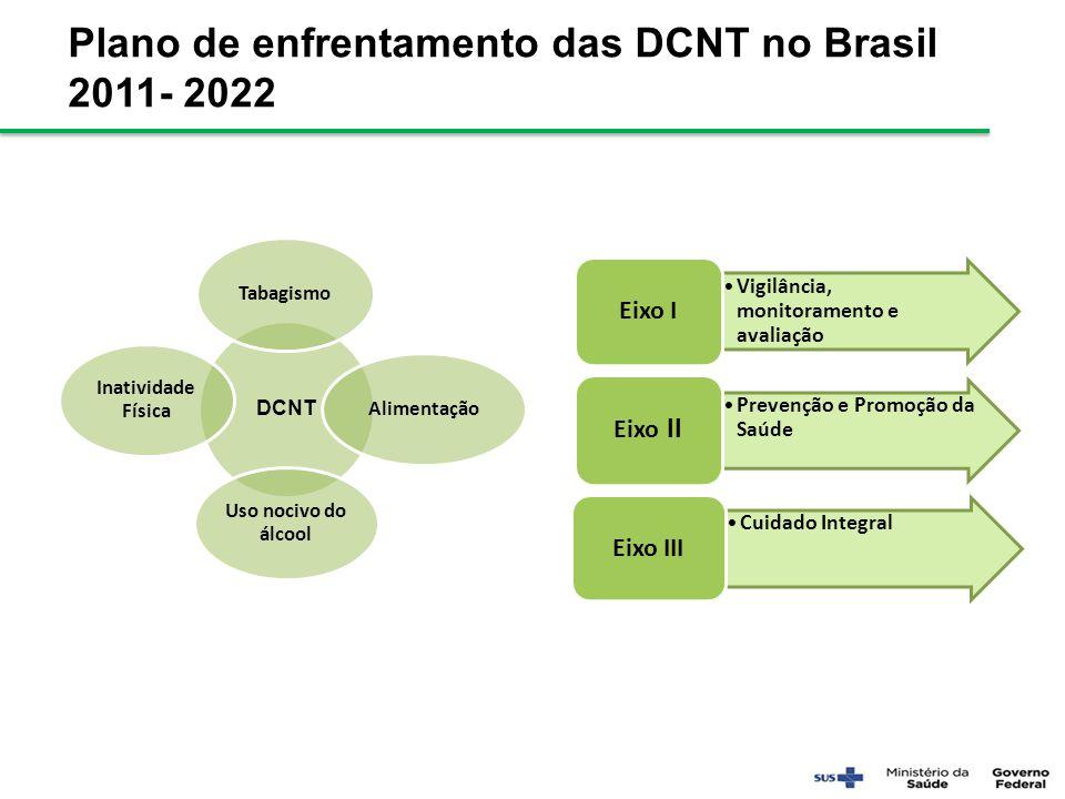 Plano de enfrentamento das DCNT no Brasil 2011- 2022