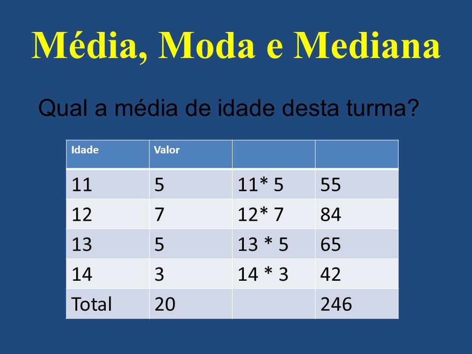 Média, Moda e Mediana Qual a média de idade desta turma 11 5 11* 5 55