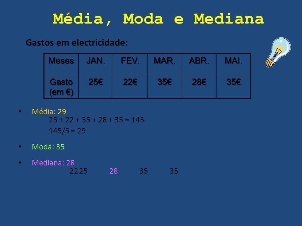 Média, Moda e Mediana Gastos em electricidade: Meses JAN. FEV. MAR.
