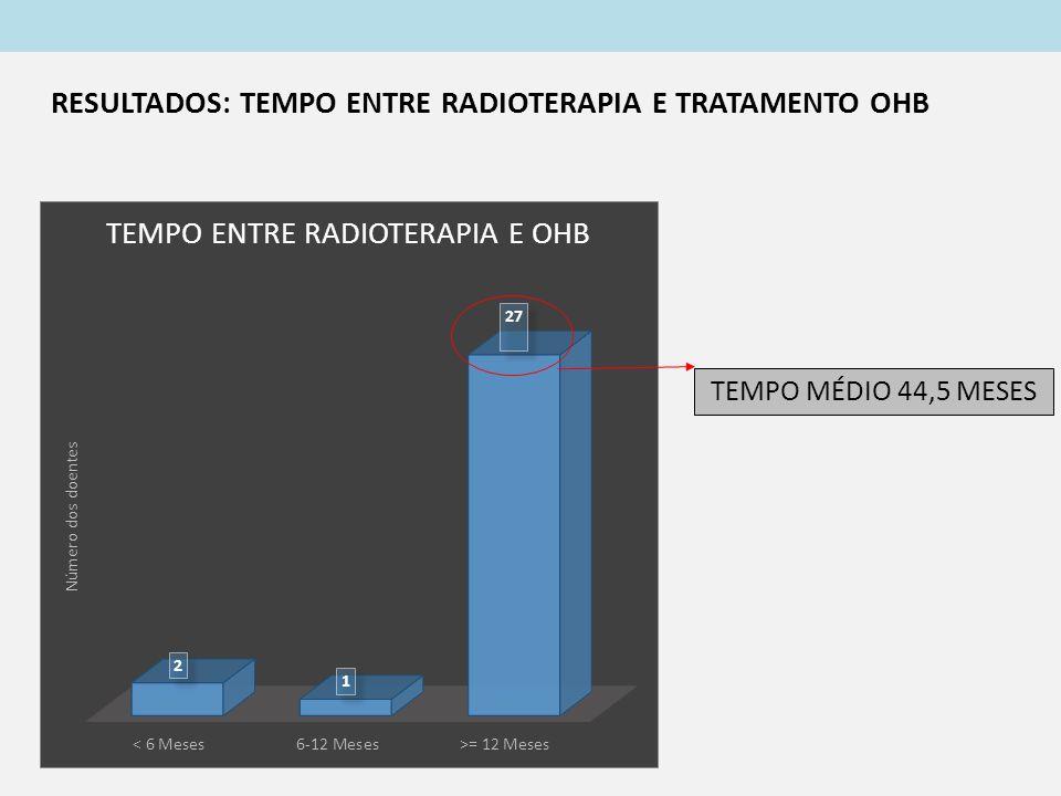 RESULTADOS: TEMPO ENTRE RADIOTERAPIA E TRATAMENTO OHB