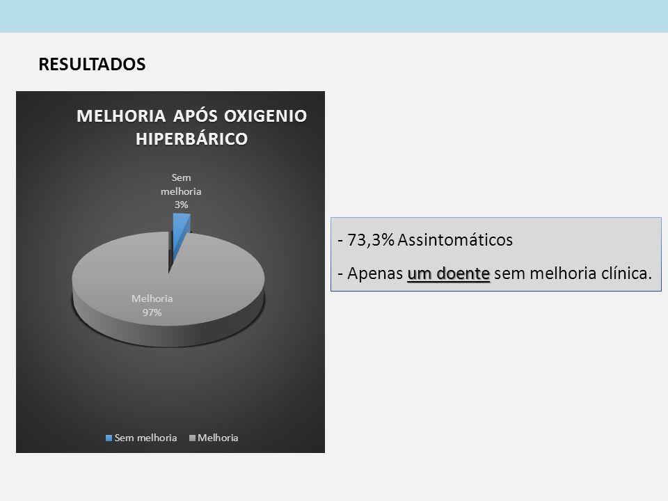 RESULTADOS - 73,3% Assintomáticos