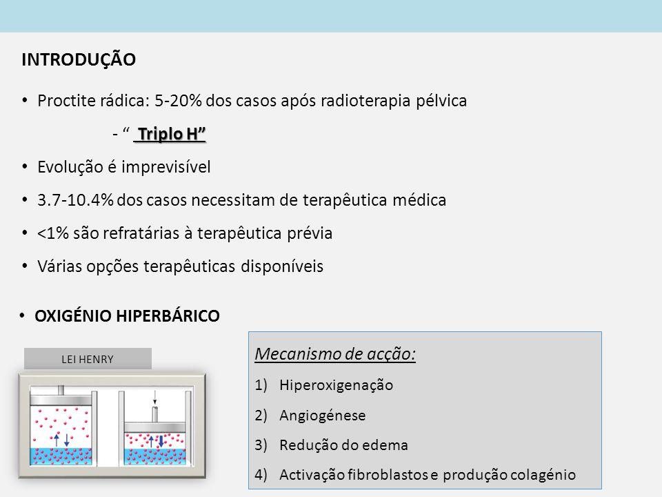 INTRODUÇÃO Proctite rádica: 5-20% dos casos após radioterapia pélvica