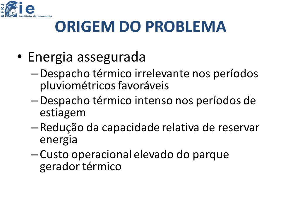 ORIGEM DO PROBLEMA Energia assegurada