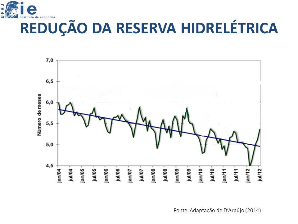 REDUÇÃO DA RESERVA HIDRELÉTRICA
