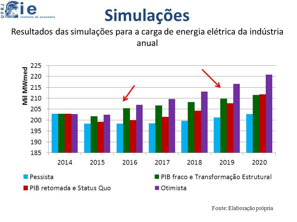 Simulações Resultados das simulações para a carga de energia elétrica da indústria anual