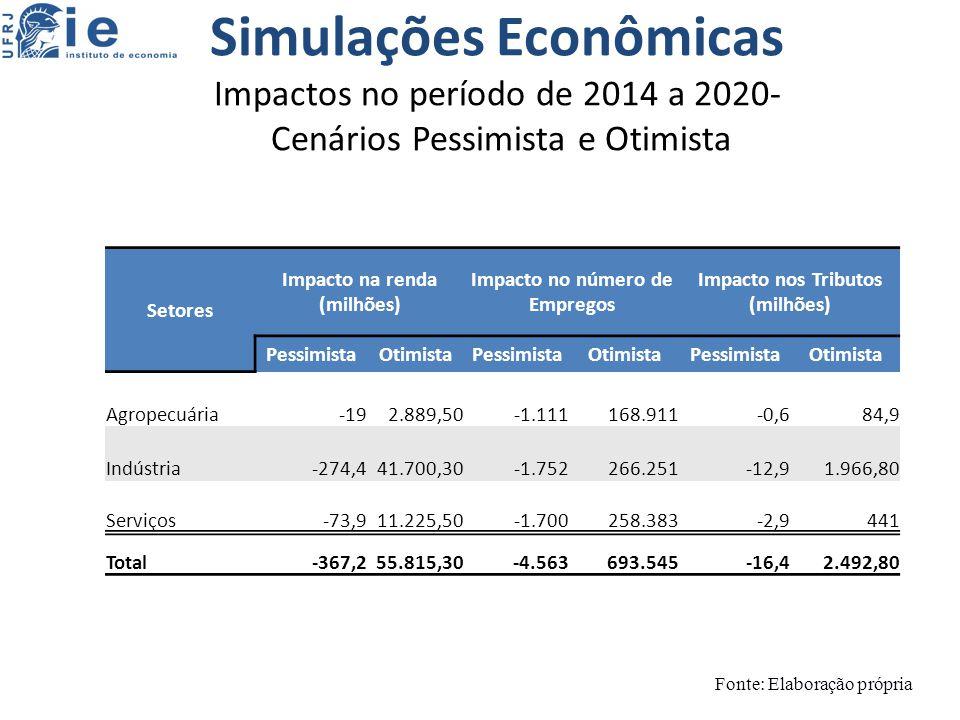Simulações Econômicas Impactos no período de 2014 a 2020- Cenários Pessimista e Otimista