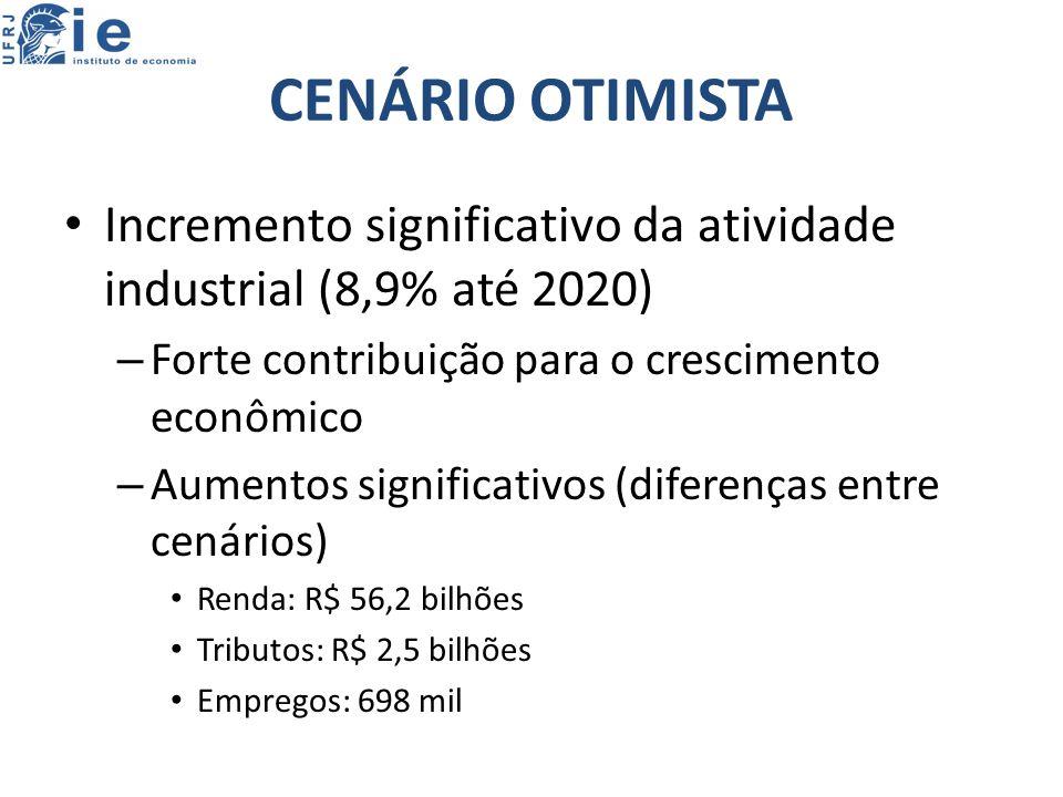 CENÁRIO OTIMISTA Incremento significativo da atividade industrial (8,9% até 2020) Forte contribuição para o crescimento econômico.
