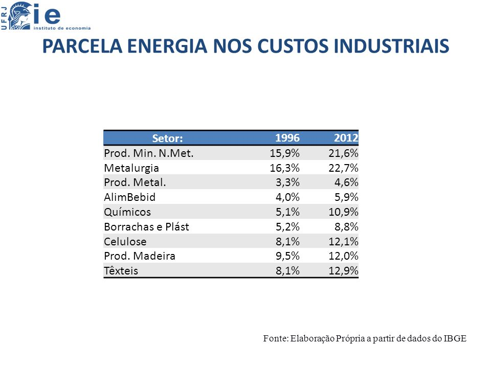 PARCELA ENERGIA NOS CUSTOS INDUSTRIAIS