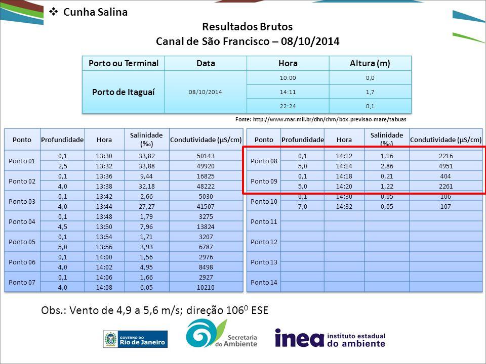 Resultados Brutos Canal de São Francisco – 08/10/2014