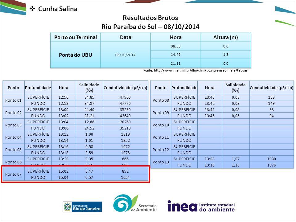 Condutividade (µS/cm) Condutividade (µS/cm)